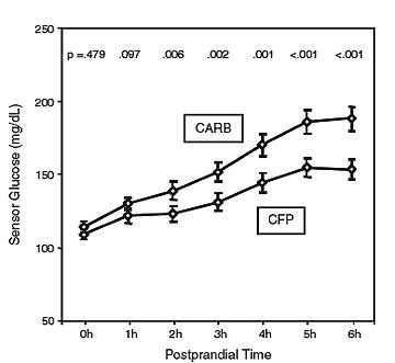 מדדי CARB&CFP