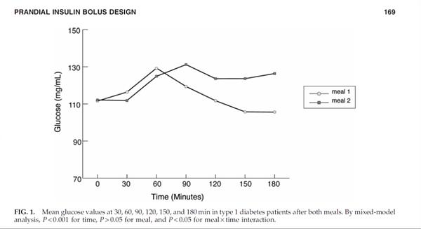 מדדי אינסולין